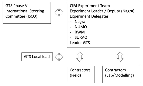 Fig 3 Current project organisation