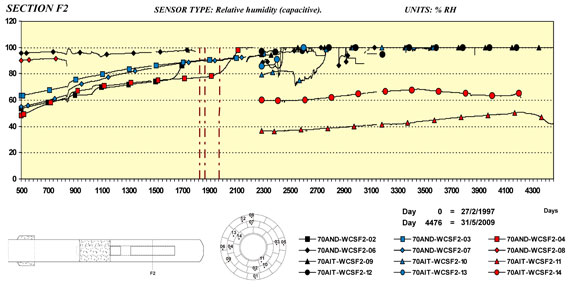Relative humidity measurements in section F2 of the FEBEX experiment