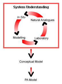 Closing the circle of evidence (after Alexander et al., 1998).