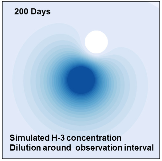 LTD simulated H3 concentration dilution