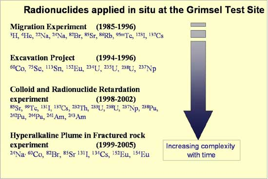 Radionuclides applied in-situ at the GTS