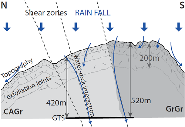 conceptual cross section along the GTS with the major findings from the groundwater baseline survey